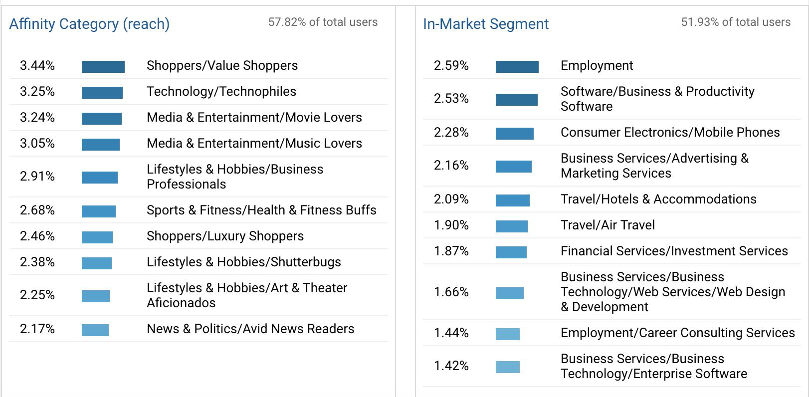 Google Analytics demographics data