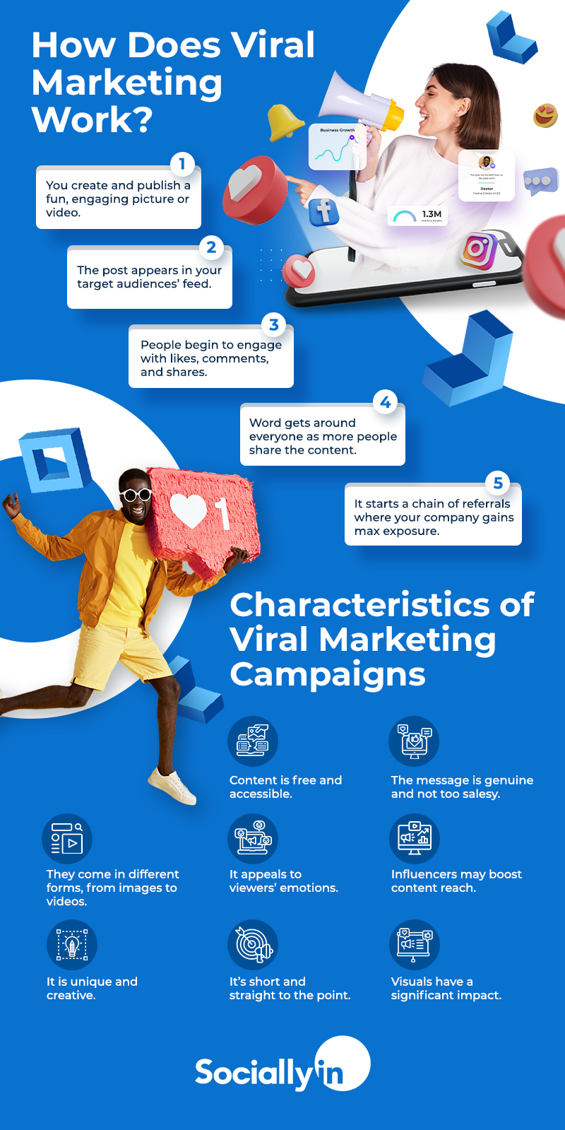 Viral Marketing Infographic describes how it works and characteristics of viral marketing campaigns