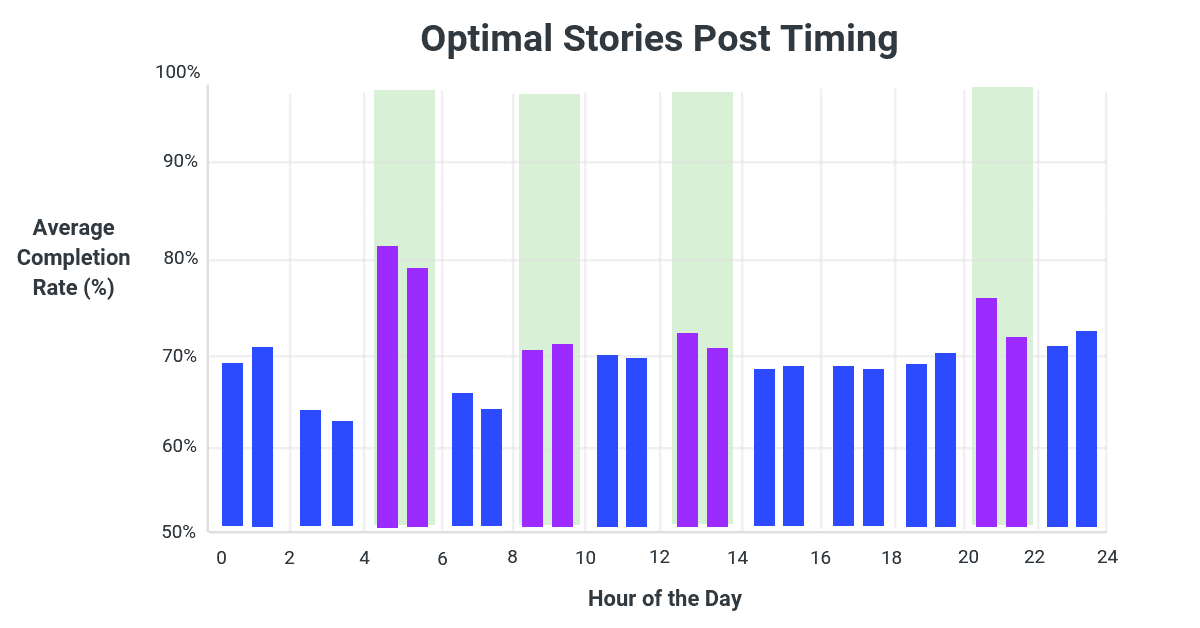 Best-Times-to-Post-Instagram-Stories