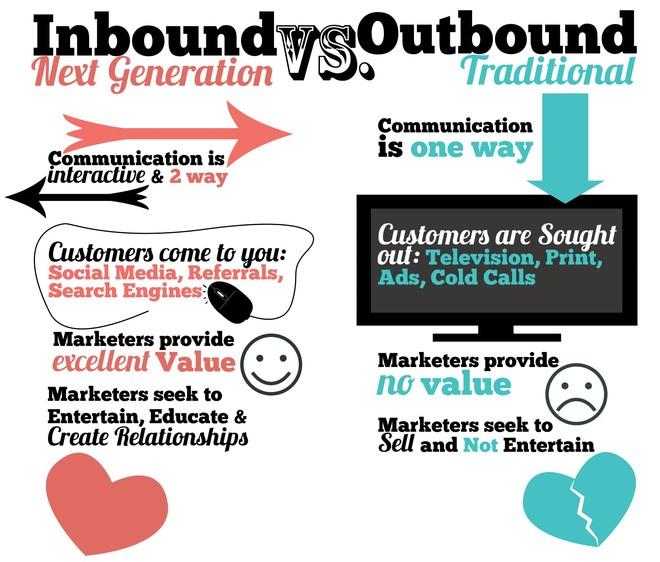 inbound_mkt_vs_outbound_mkt